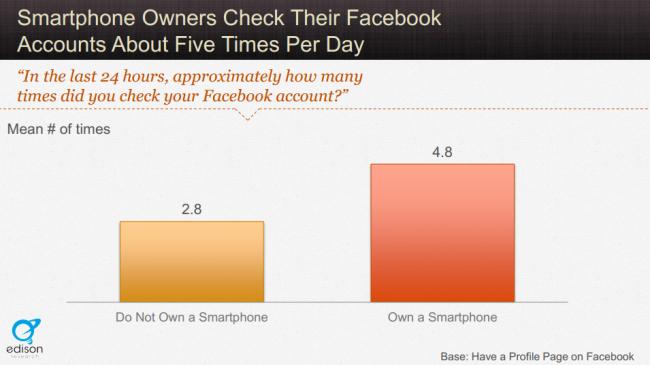De câte ori intră zilnic pe Facebook un posesor de smartphone