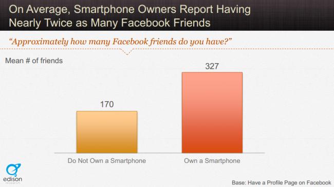 Cum influentează un smartphone numărul de prieteni de pe Facebook