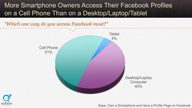Cât de important e să-ţi optimizezi site-ul pentru mobile?