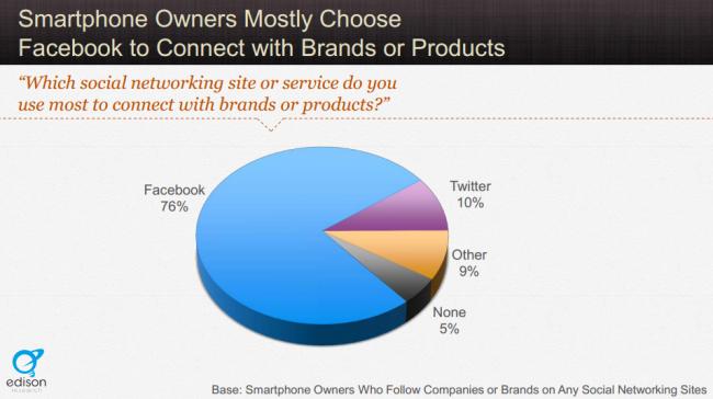 Unde se conectează utilizatorii de smartphones cu brandurile