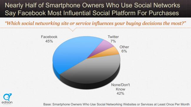 Care este reţeaua de socializare care influenţează cel mai mult decizia de cumpărare