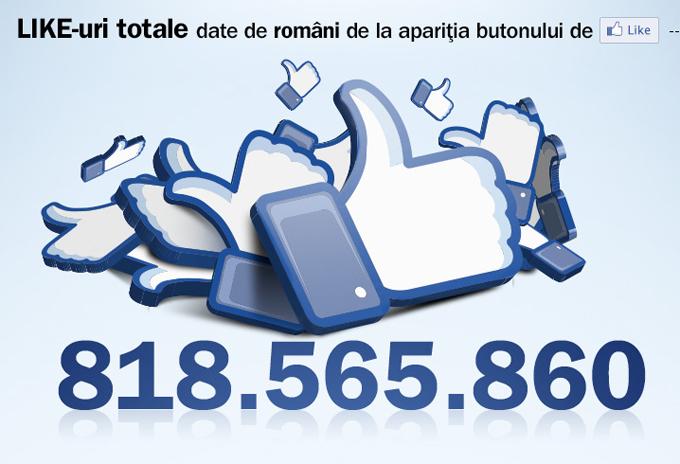 Câte like-uri au dat românii