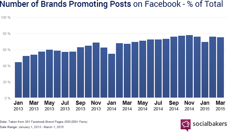 number-of-brands-promoting-posts