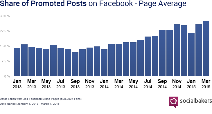 share-of-promoted-posts-on-facebook